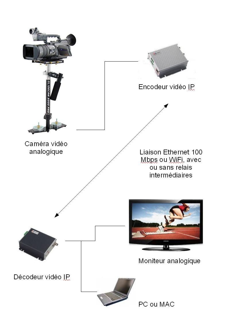 Schema synoptique de camera