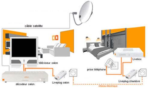 blog wifi 3g 4g hotspots r cepteur tv satellite orange en wifi. Black Bedroom Furniture Sets. Home Design Ideas
