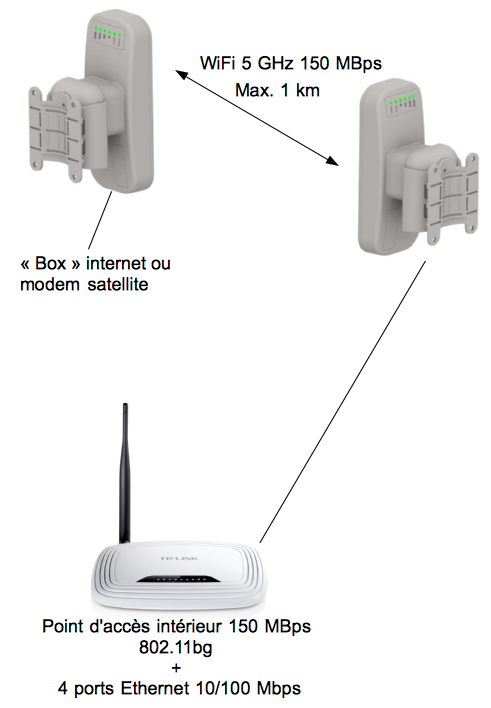 Blog wifi 3g 4g hotspots livebox am liorer le wifi - Repeteur wifi free ...
