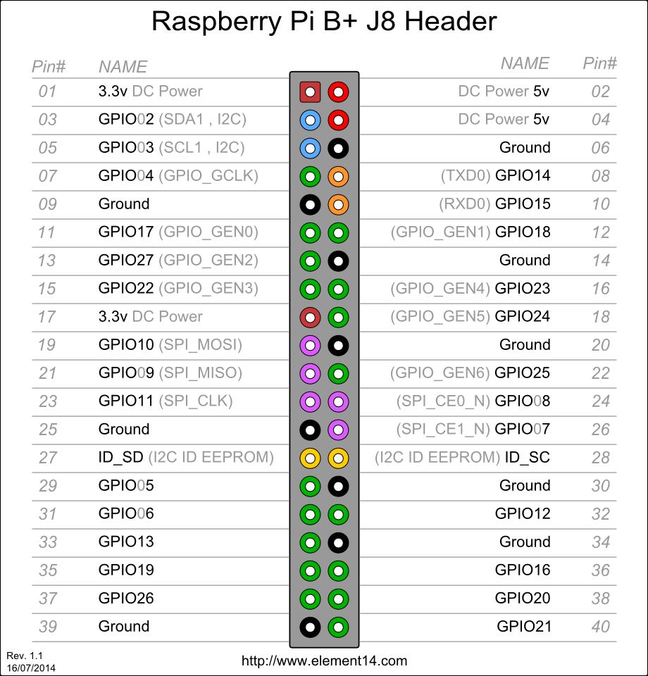 raspberryBPLUS_header